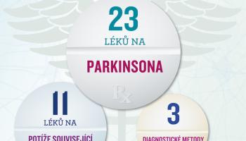 3 nové diagnostické metody a 34 inovativních léků pro Parkinsoniky