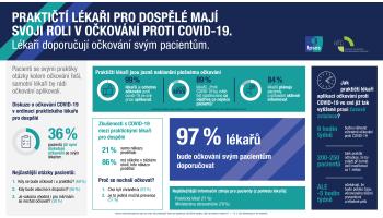 Infografika: Očkování proti covid-19. Role praktických lékařů. Výzkum IPSOS